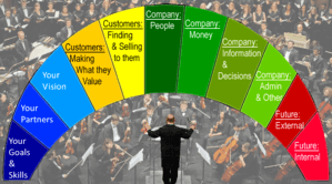 CEO Tools let you coordinate various departments
